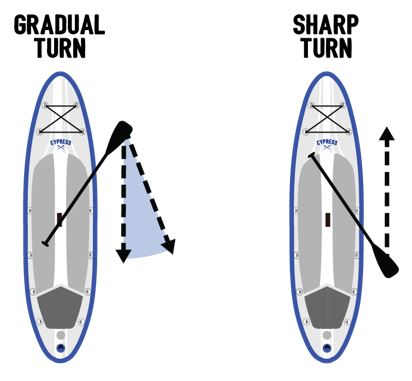how to paddle turn