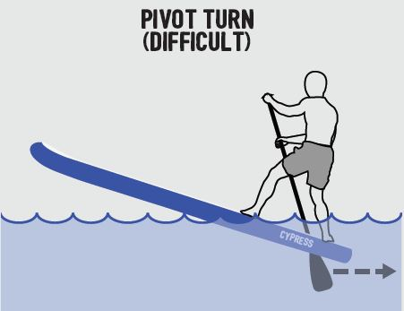 How to pivot turn