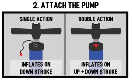 SUP pump single and double action setting
